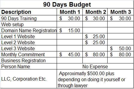 90 Days Budget